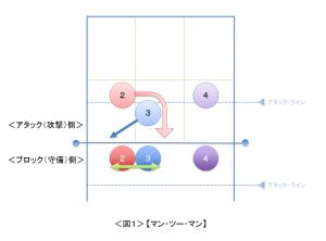 (攻撃側)赤2・青3・紫4の各アタッカーを、それぞれ(守備側)赤[2]・青[3]・紫[4]のブロッカーが【マン・ツー・マン】でマークする場合、赤2・青3のアタッカーが矢印のように助走動作を行うと、赤[2]・青[3]のブロッカー同士が左右入れ替わる必要が生じる(クリックすると図を拡大できます)