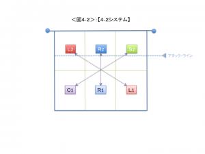 <図4-2>