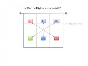 <図5-1>