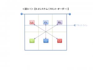 <図3-1>
