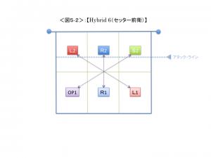 <図5-2>