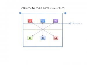 <図3-2>