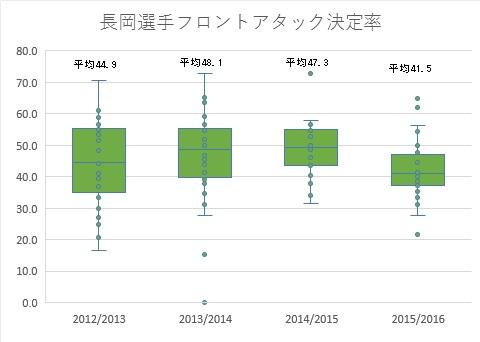 図5 長岡選手フロントアタック決定率