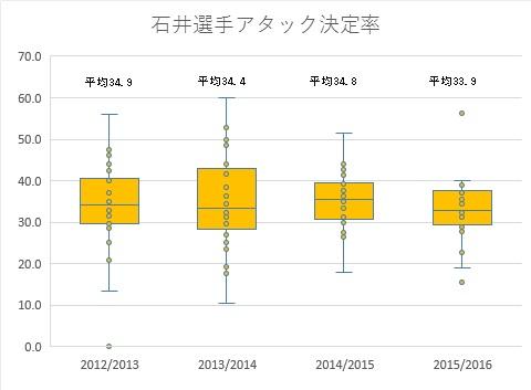 図2 石井選手アタック決定率